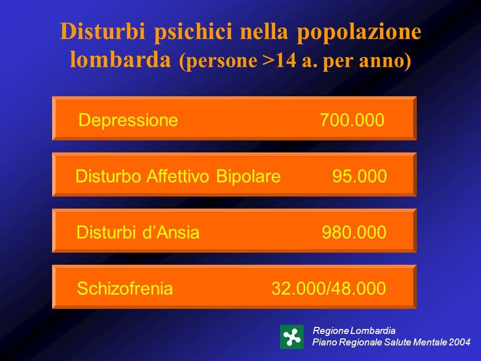 Disturbo Affettivo Bipolare 95.000