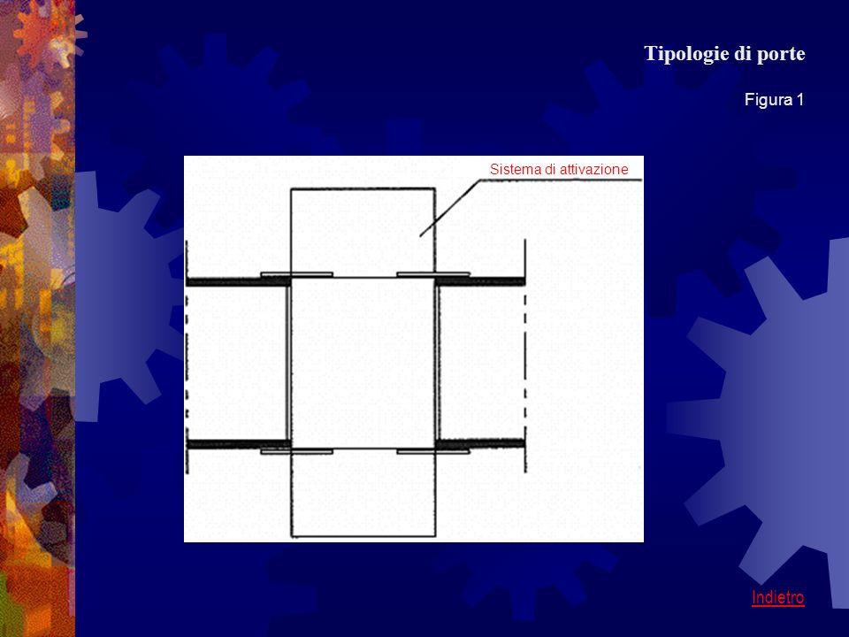 Tipologie di porte Figura 1 Sistema di attivazione Indietro