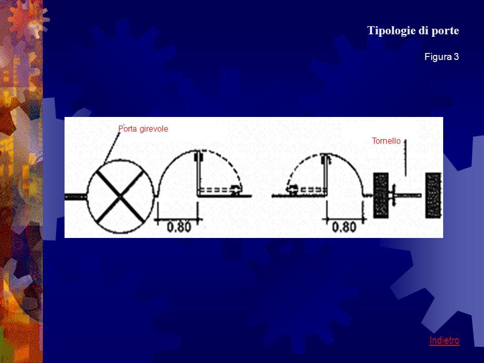 Tipologie di porte Figura 3 Porta girevole Tornello Indietro