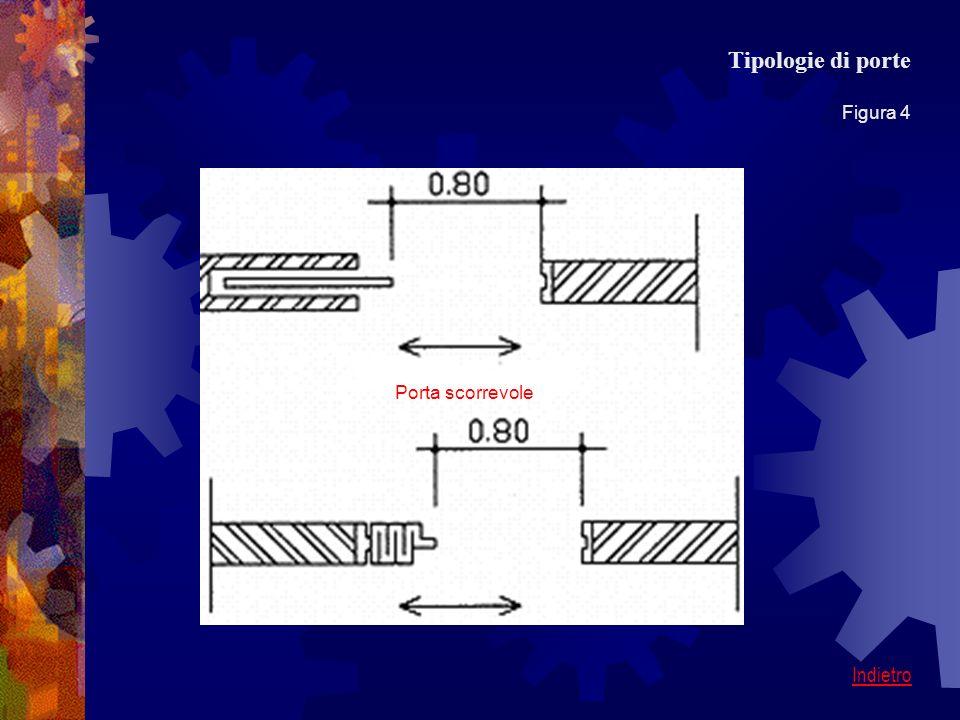 Tipologie di porte Figura 4 Porta scorrevole Indietro