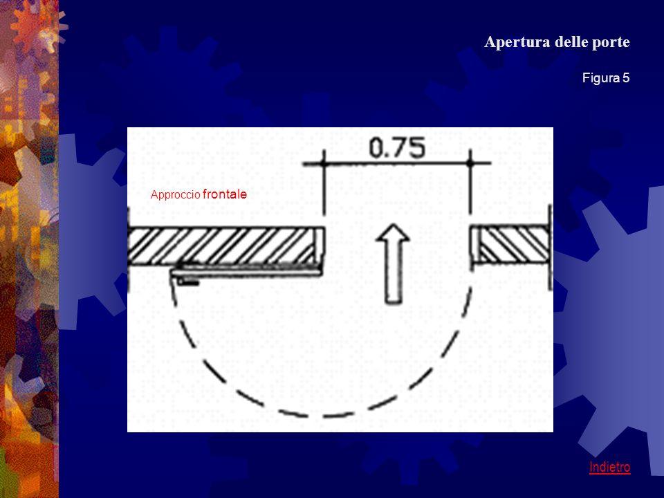 Apertura delle porte Figura 5 Approccio frontale Indietro