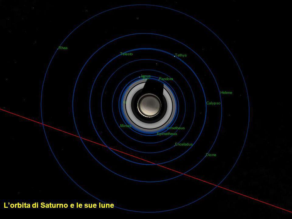 L'orbita di Saturno e le sue lune