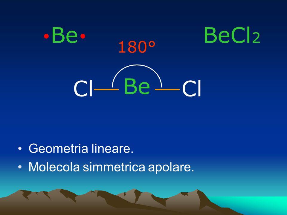 Be BeCl2 180° Be Cl Cl Geometria lineare. Molecola simmetrica apolare.