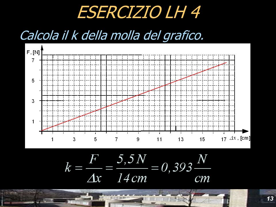yyd ESERCIZIO LH 4 Calcola il k della molla del grafico.