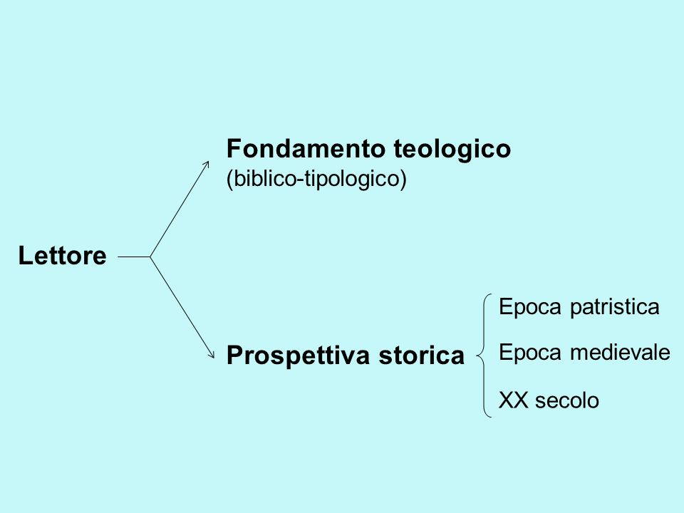 Fondamento teologico Lettore Prospettiva storica (biblico-tipologico)