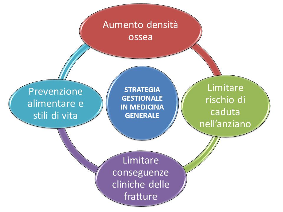 STRATEGIA GESTIONALE IN MEDICINA GENERALE