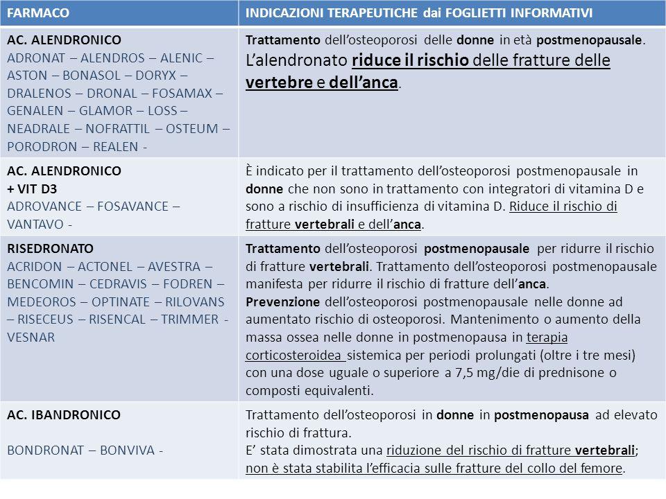 FARMACO INDICAZIONI TERAPEUTICHE dai FOGLIETTI INFORMATIVI. AC. ALENDRONICO.