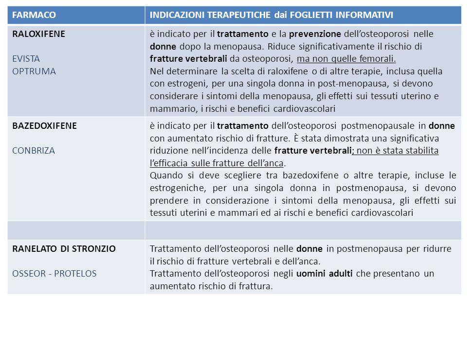 FARMACO INDICAZIONI TERAPEUTICHE dai FOGLIETTI INFORMATIVI. RALOXIFENE. EVISTA. OPTRUMA.