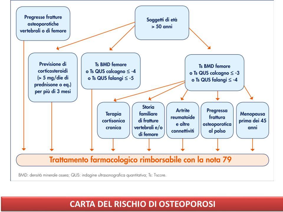 CARTA DEL RISCHIO DI OSTEOPOROSI