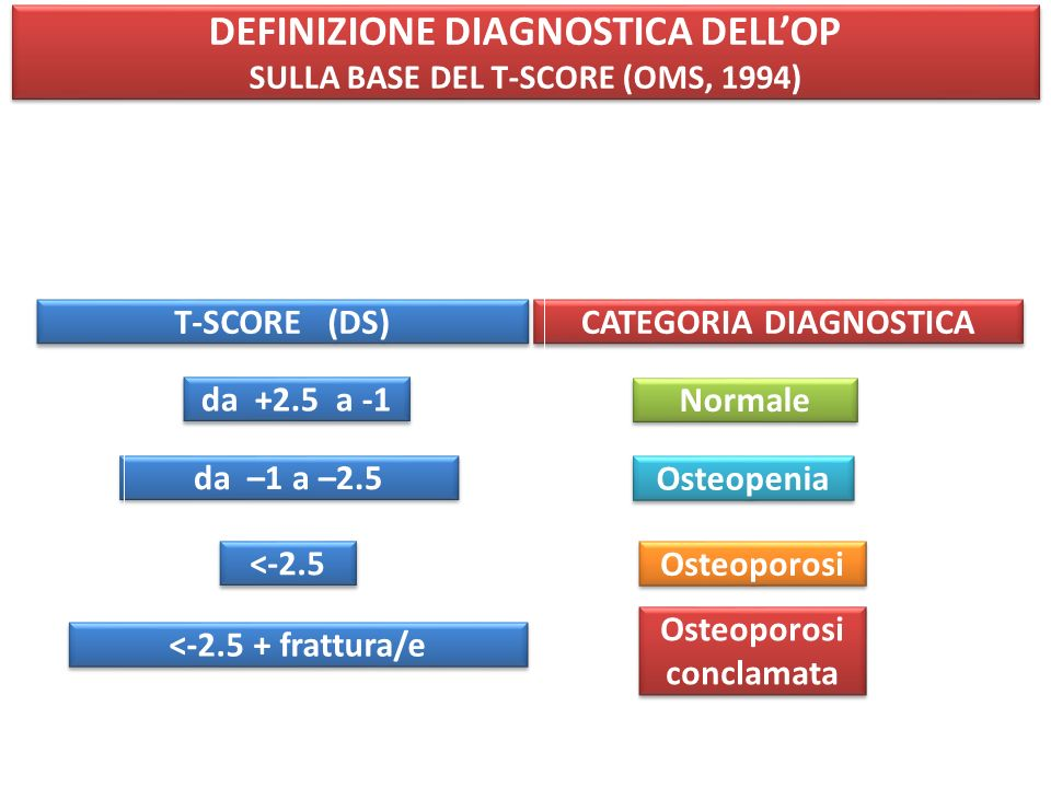 DEFINIZIONE DIAGNOSTICA DELL'OP