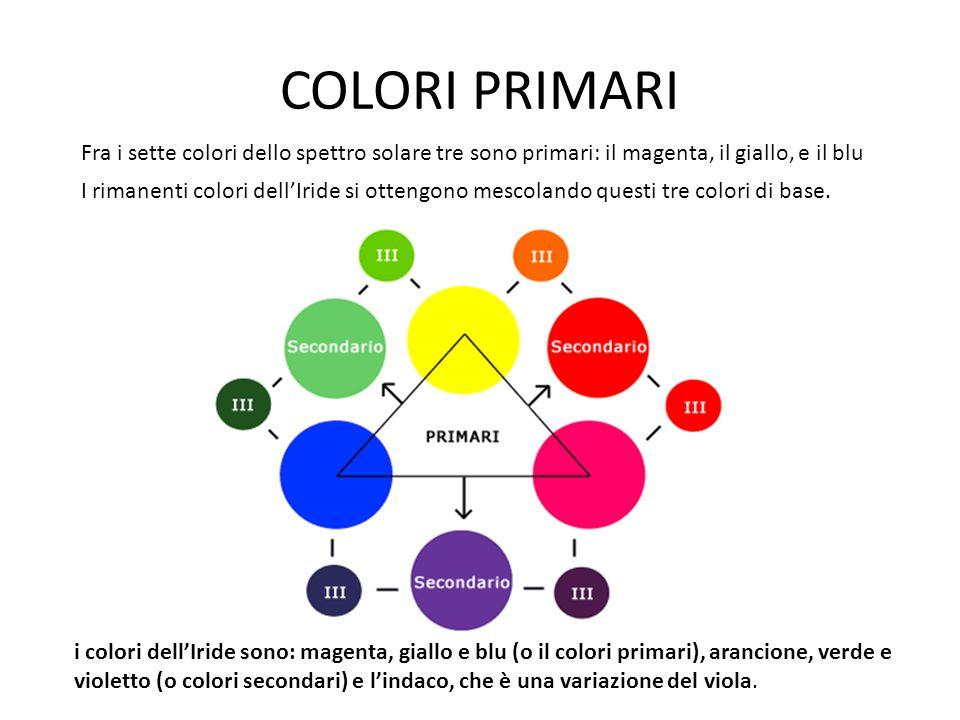 COLORI PRIMARI Fra i sette colori dello spettro solare tre sono primari: il magenta, il giallo, e il blu.
