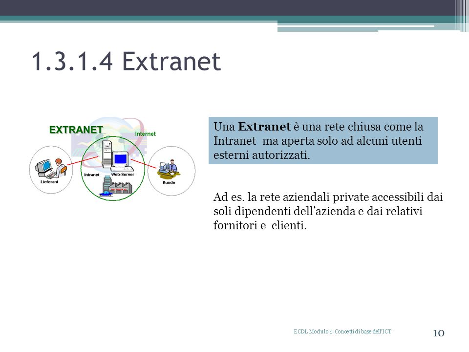 1.3.1.4 Extranet Una Extranet è una rete chiusa come la Intranet ma aperta solo ad alcuni utenti esterni autorizzati.