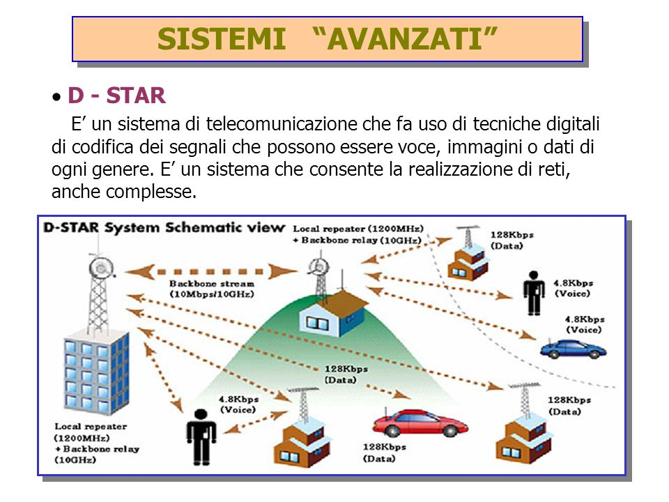 SISTEMI AVANZATI · D - STAR