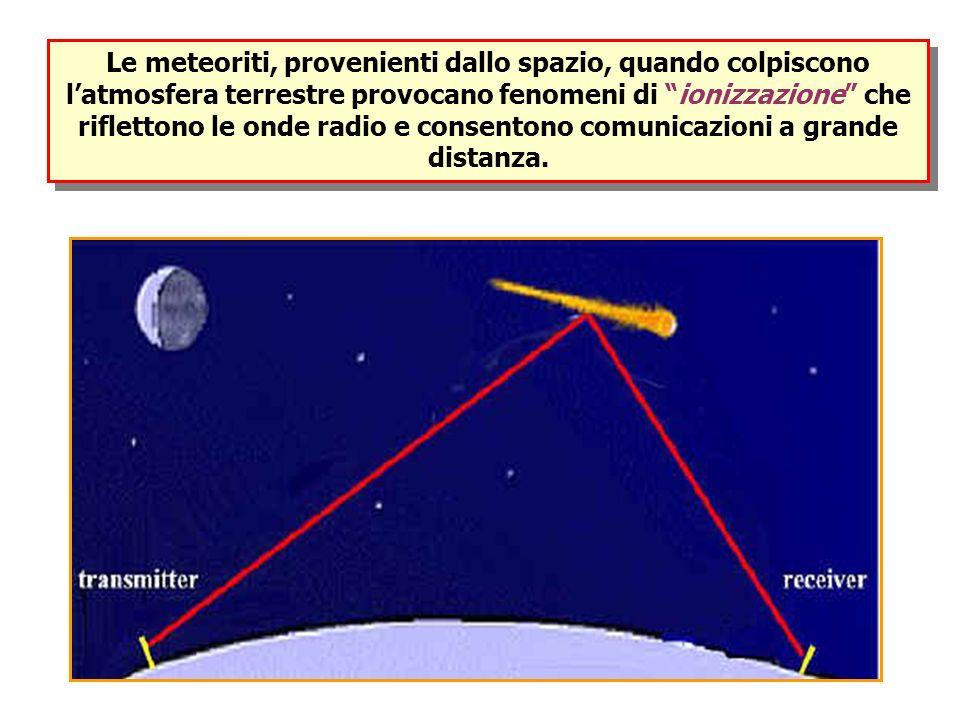 Le meteoriti, provenienti dallo spazio, quando colpiscono l'atmosfera terrestre provocano fenomeni di ionizzazione che riflettono le onde radio e consentono comunicazioni a grande distanza.