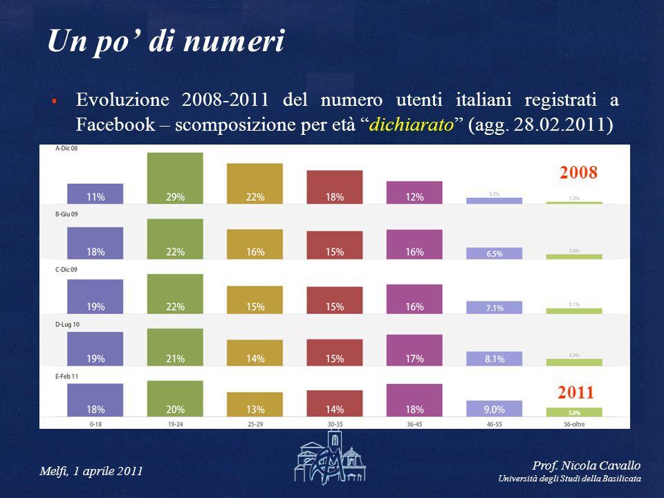 Un po' di numeri Evoluzione 2008-2011 del numero utenti italiani registrati a Facebook – scomposizione per età dichiarato (agg. 28.02.2011)