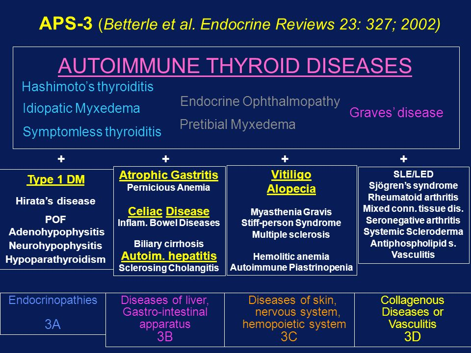 AUTOIMMUNE THYROID DISEASES