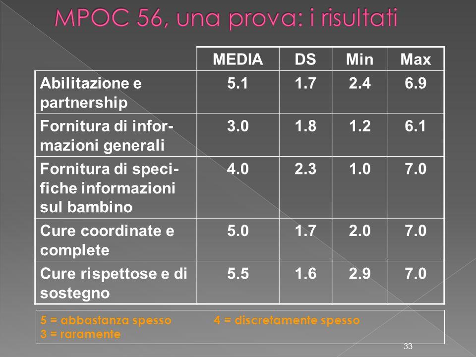 MPOC 56, una prova: i risultati