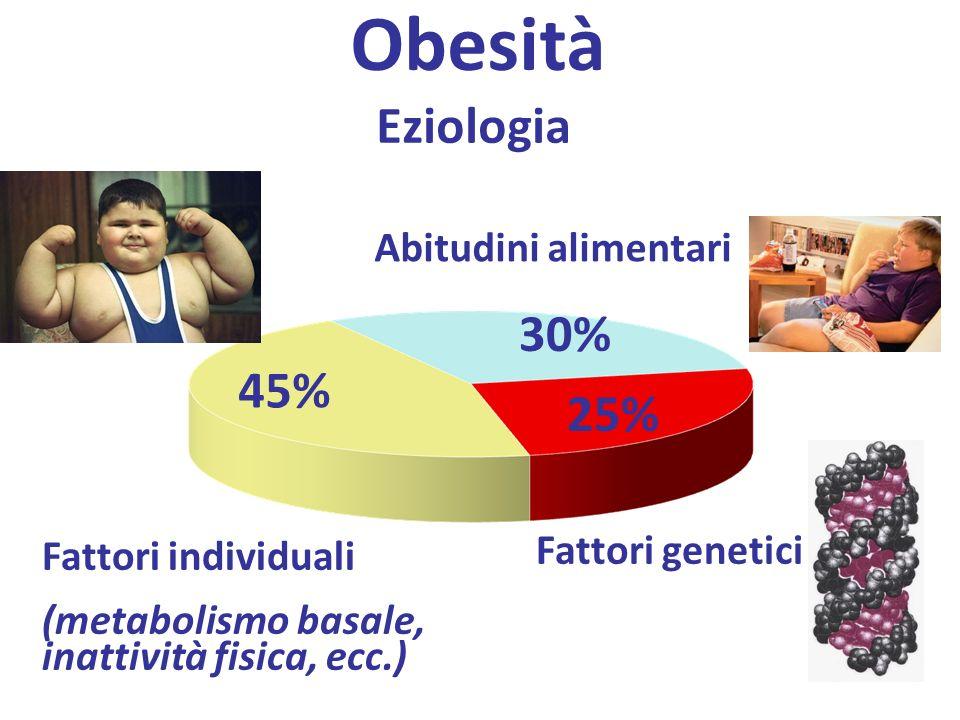 Obesità Eziologia 30% 45% 25% Abitudini alimentari Fattori genetici