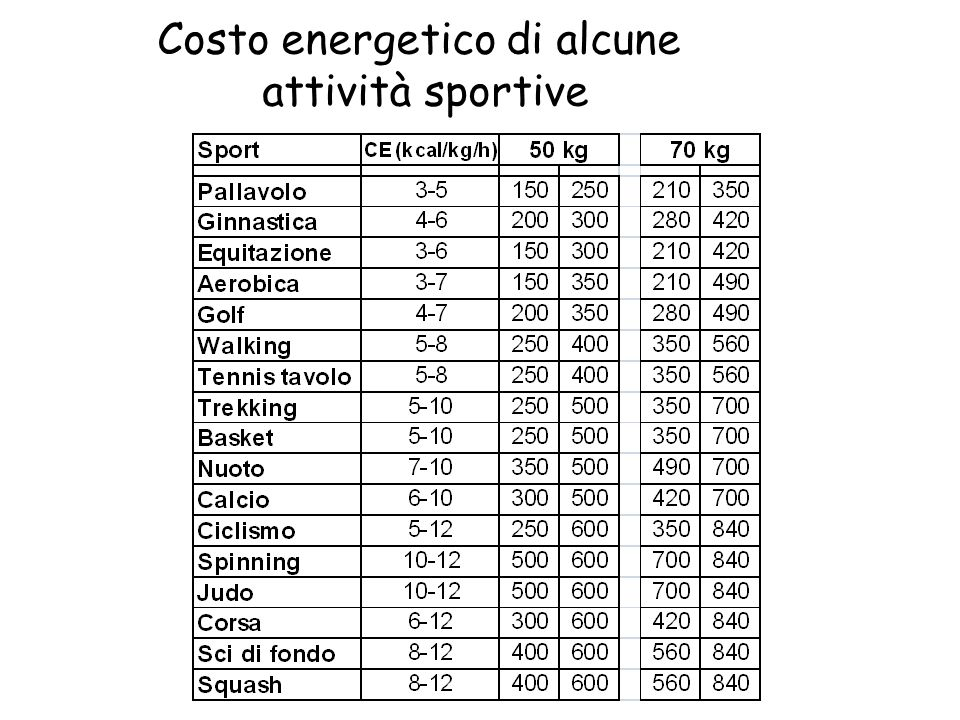 Costo energetico di alcune attività sportive