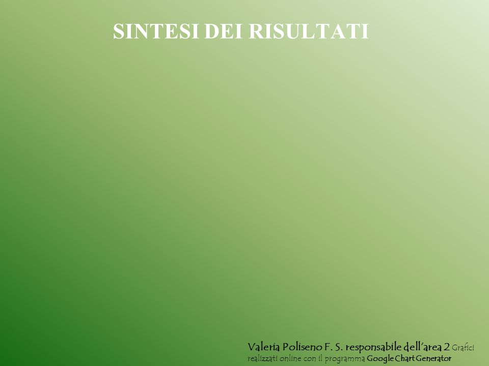 SINTESI DEI RISULTATI Valeria Poliseno F. S.