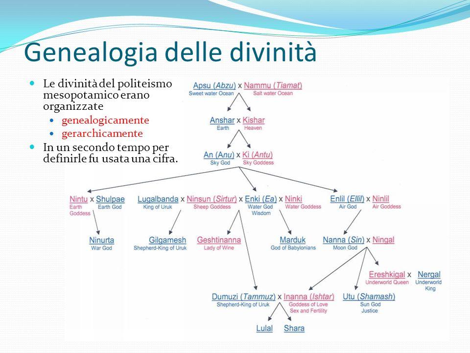 Genealogia delle divinità