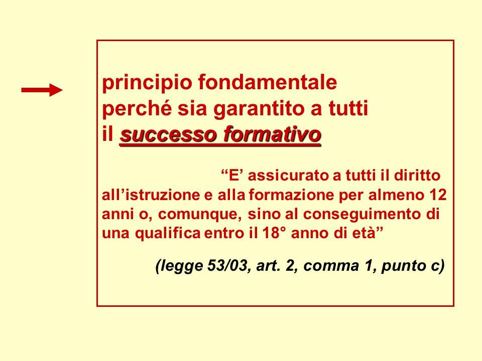 principio fondamentale perché sia garantito a tutti il successo formativo E' assicurato a tutti il diritto all'istruzione e alla formazione per almeno 12 anni o, comunque, sino al conseguimento di una qualifica entro il 18° anno di età (legge 53/03, art.