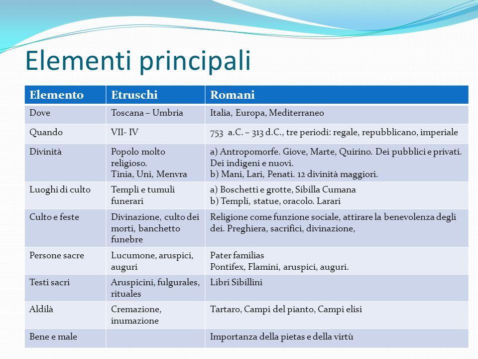 Elementi principali Elemento Etruschi Romani Dove Toscana – Umbria