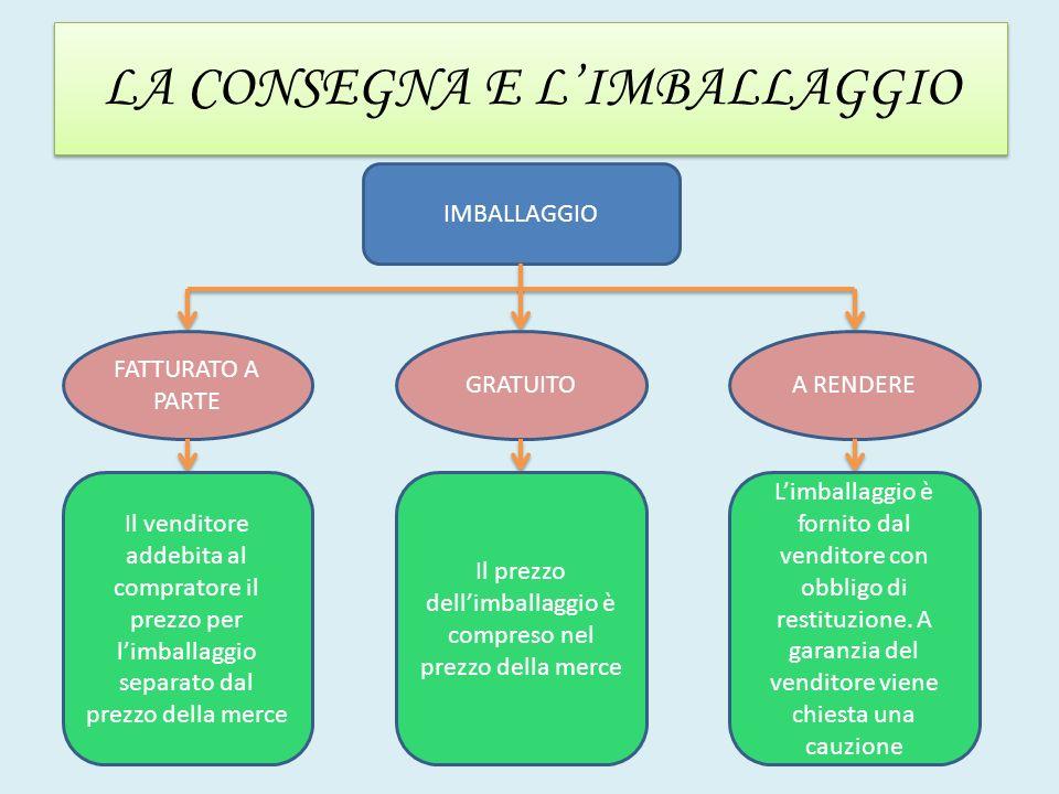 LA CONSEGNA E L'IMBALLAGGIO