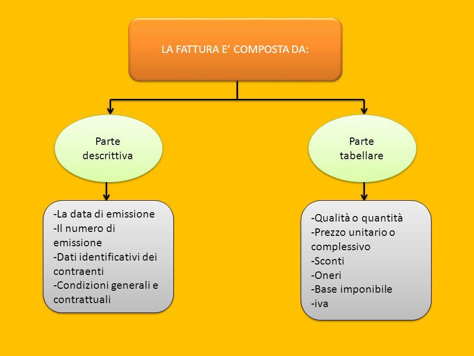 LA FATTURA E' COMPOSTA DA: