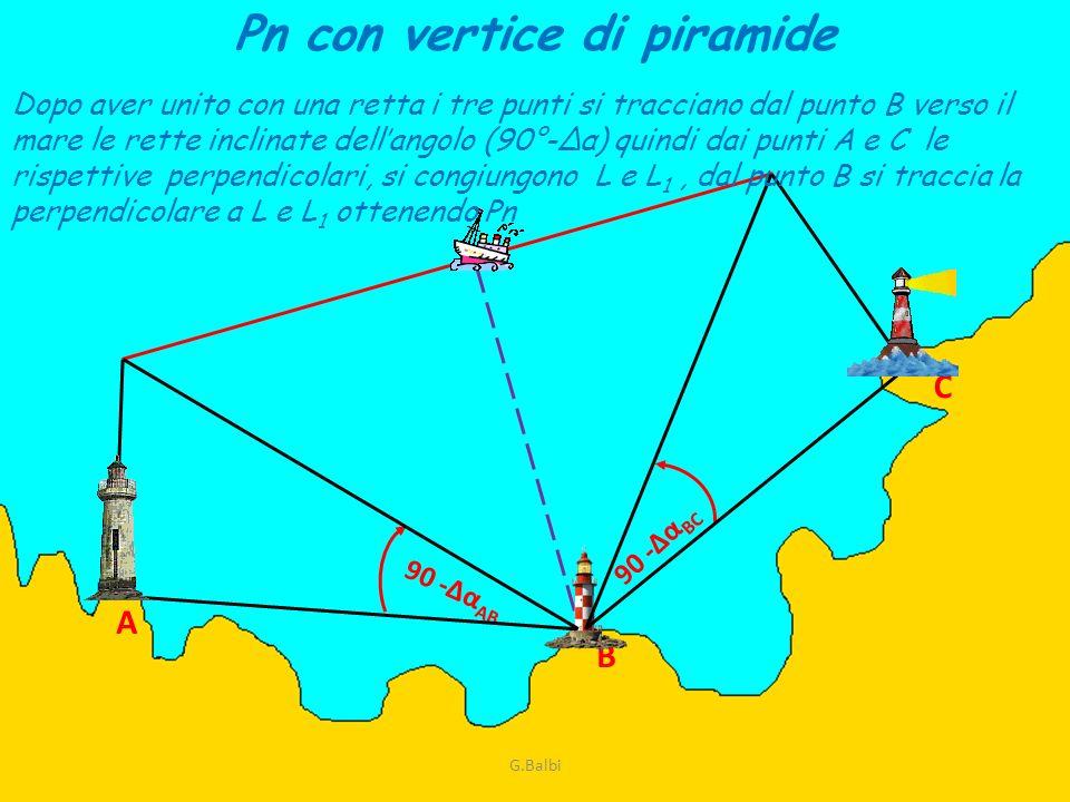 Pn con vertice di piramide
