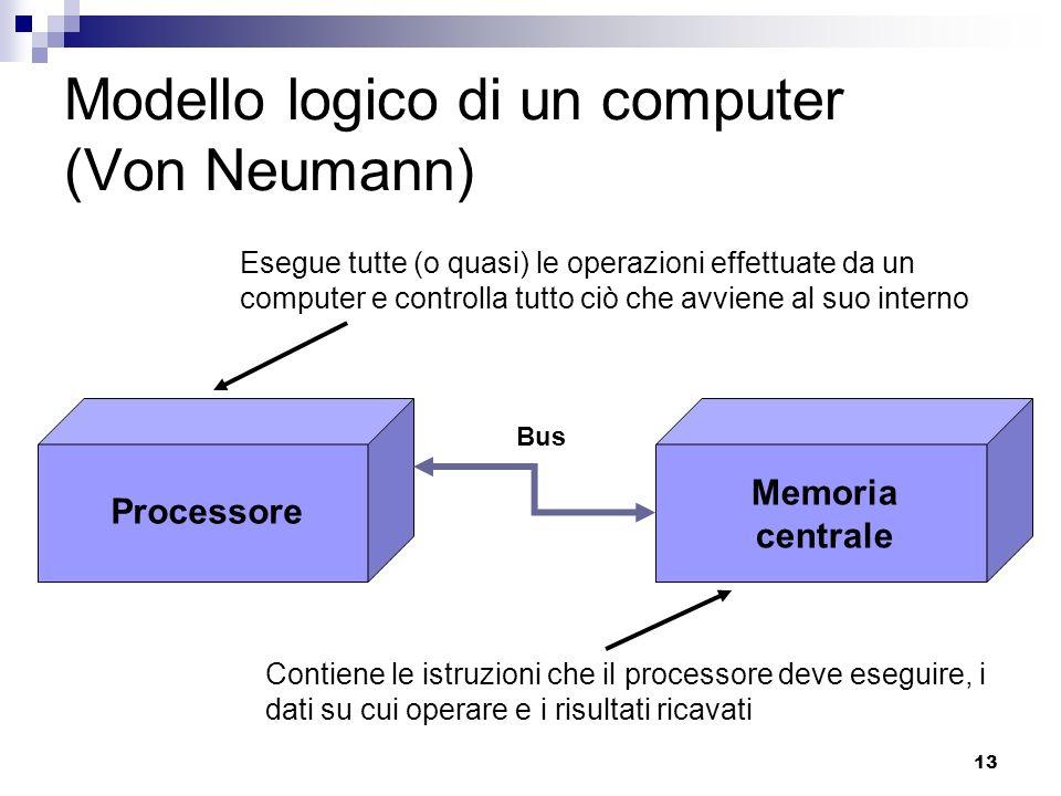 Modello logico di un computer (Von Neumann)