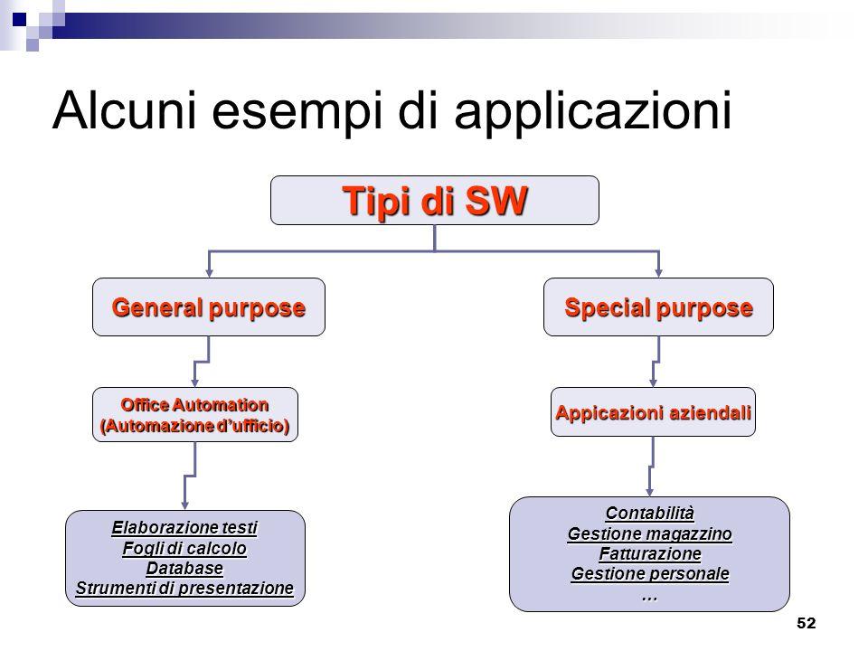 Alcuni esempi di applicazioni