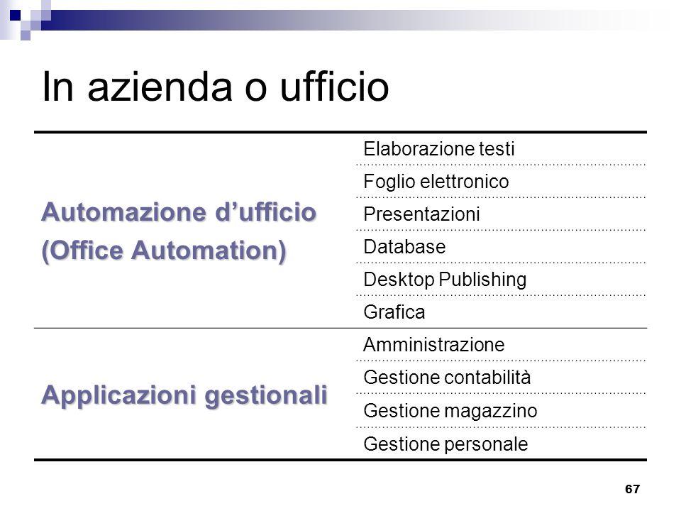 In azienda o ufficio Automazione d'ufficio (Office Automation)