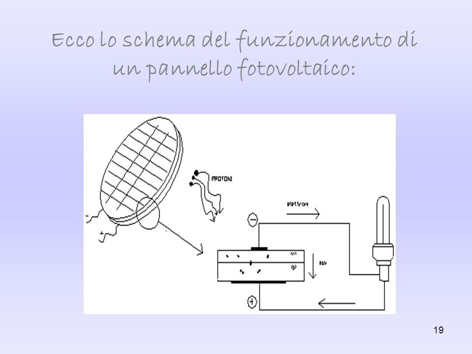 Ecco lo schema del funzionamento di un pannello fotovoltaico: