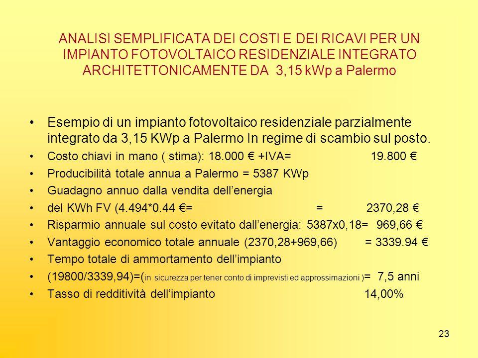 ANALISI SEMPLIFICATA DEI COSTI E DEI RICAVI PER UN IMPIANTO FOTOVOLTAICO RESIDENZIALE INTEGRATO ARCHITETTONICAMENTE DA 3,15 kWp a Palermo