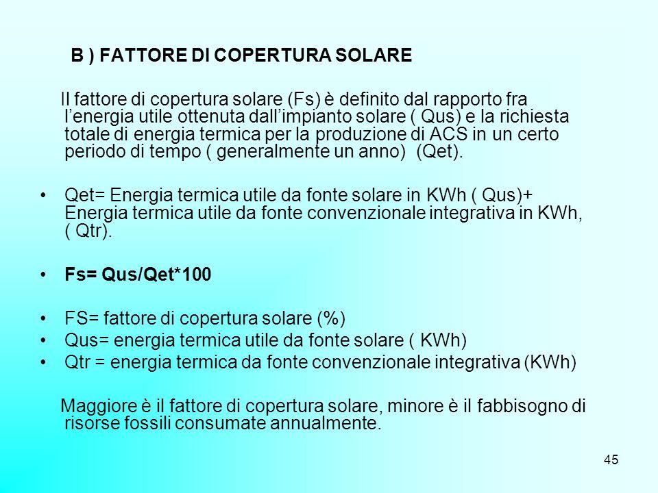 B ) FATTORE DI COPERTURA SOLARE