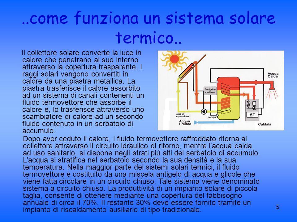 ..come funziona un sistema solare termico..