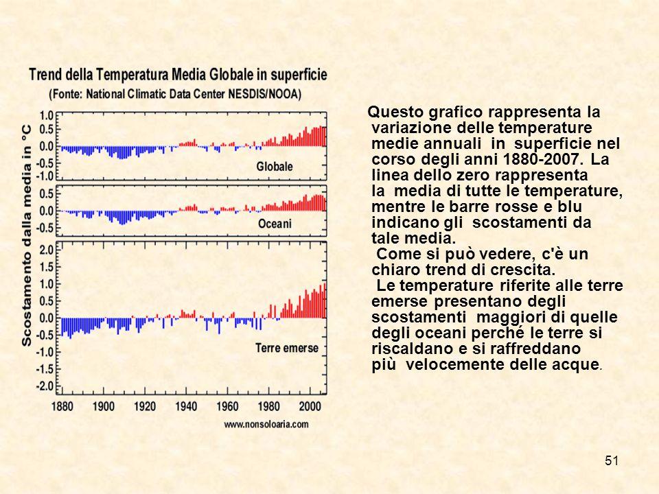Questo grafico rappresenta la variazione delle temperature medie annuali in superficie nel corso degli anni 1880-2007.