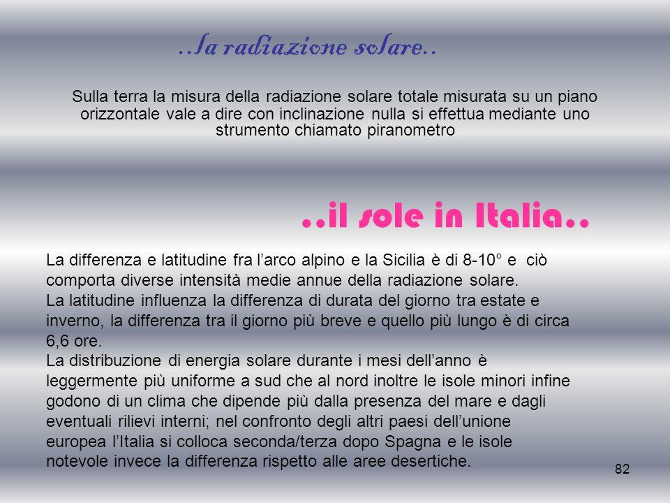 ..la radiazione solare.. ..il sole in Italia..