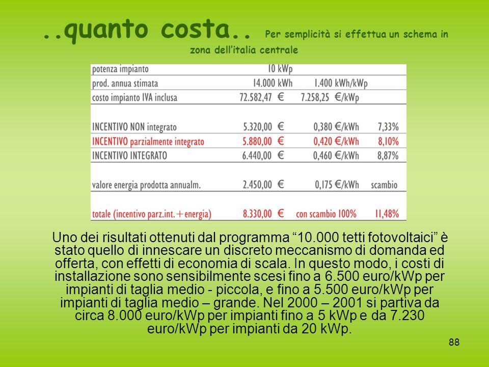..quanto costa.. Per semplicità si effettua un schema in zona dell'italia centrale