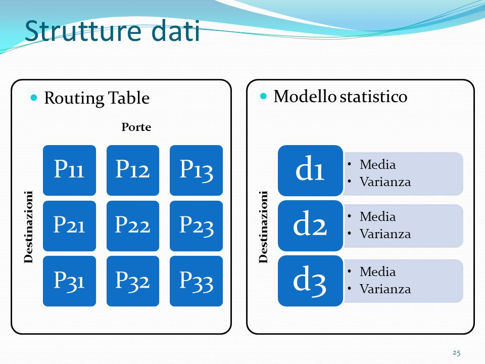 Strutture dati Modello statistico Routing Table Porte Destinazioni