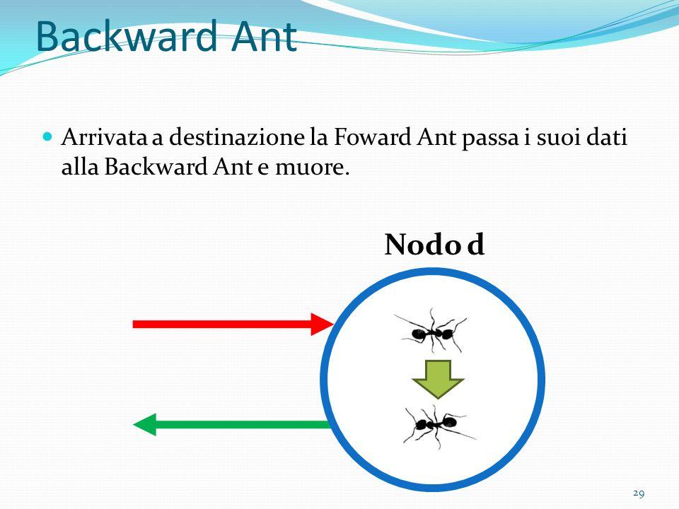 Backward Ant Arrivata a destinazione la Foward Ant passa i suoi dati alla Backward Ant e muore.