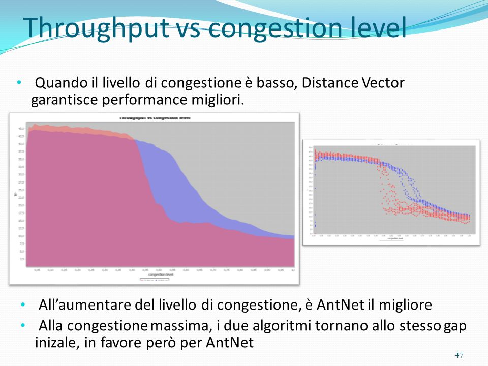 Throughput vs congestion level