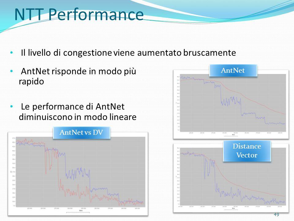 NTT Performance Il livello di congestione viene aumentato bruscamente