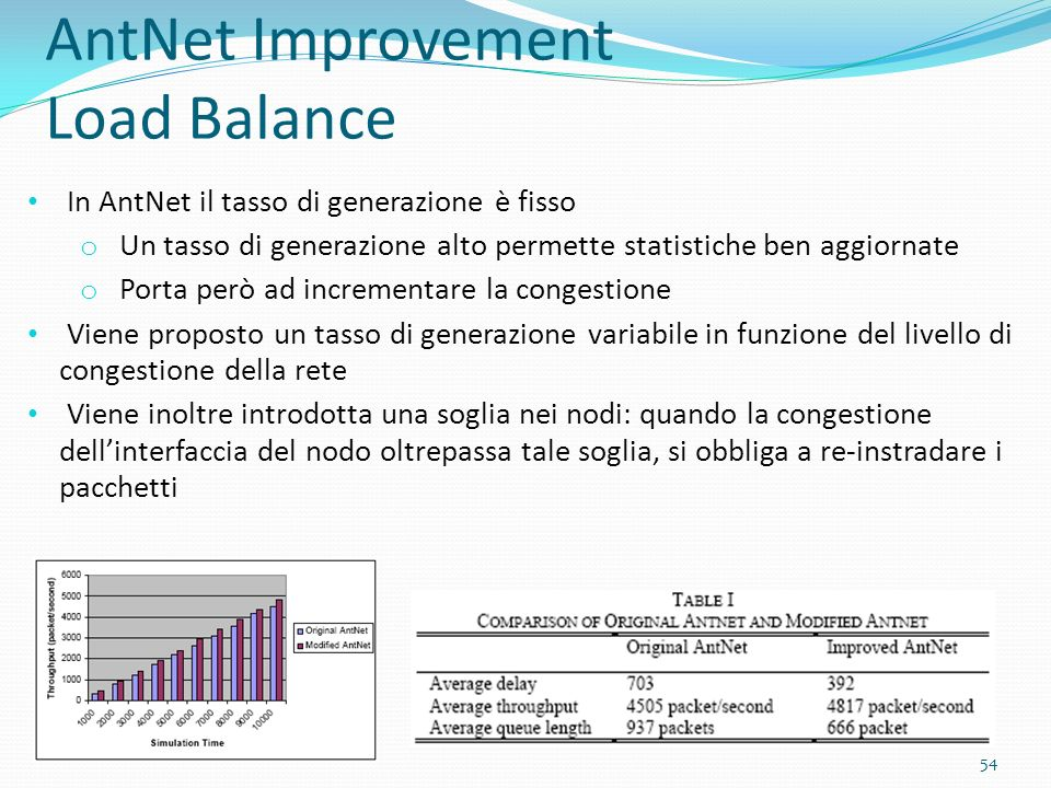 AntNet Improvement Load Balance