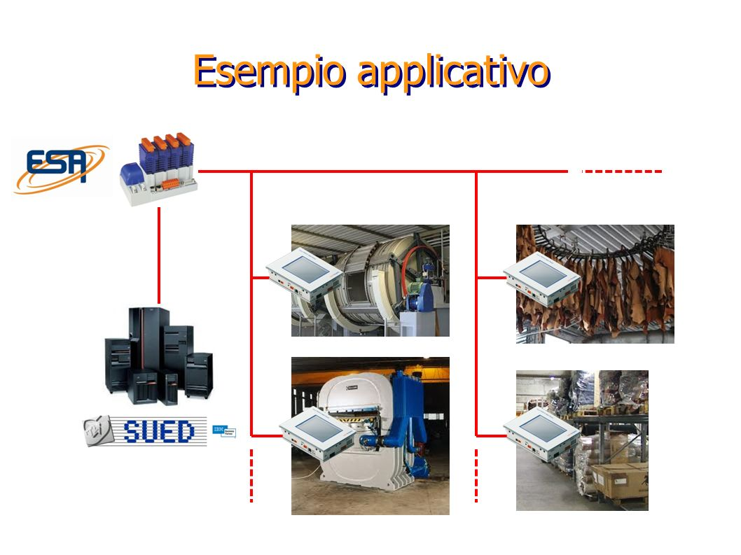Esempio applicativo