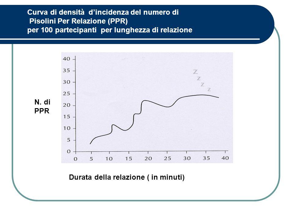 Curva di densità d'incidenza del numero di