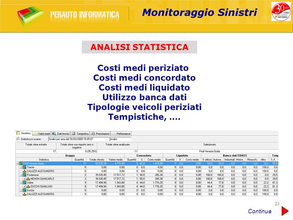 Monitoraggio Sinistri Tipologie veicoli periziati