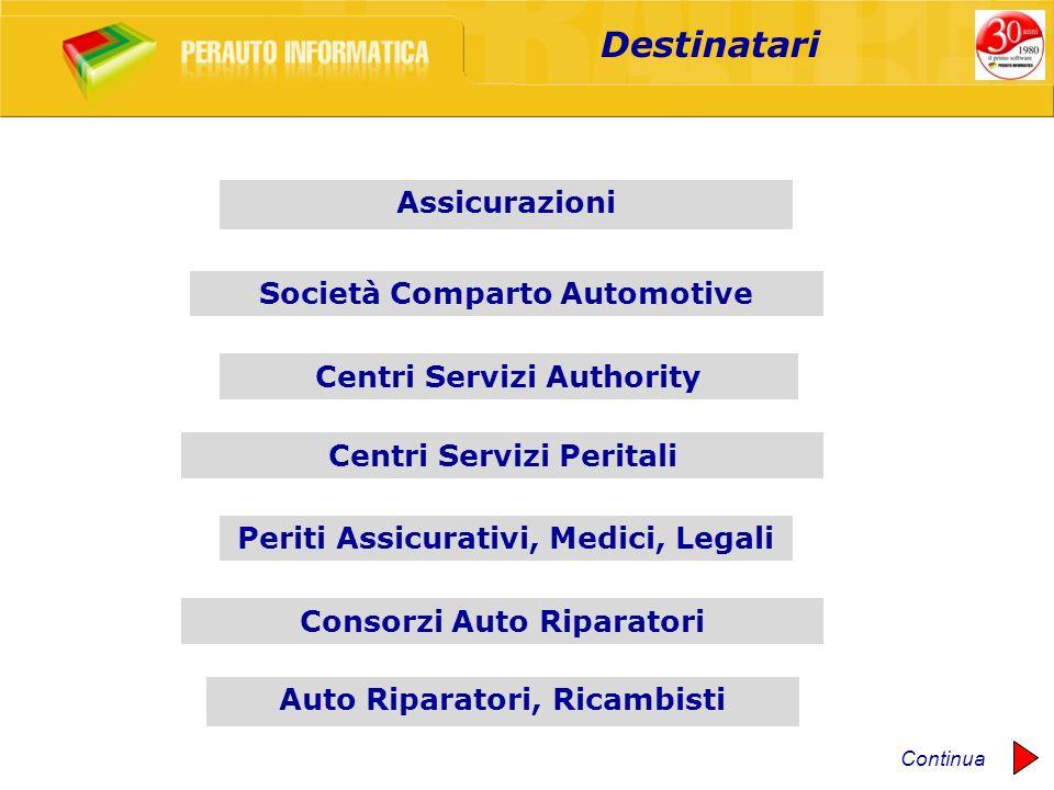 Destinatari Assicurazioni Società Comparto Automotive