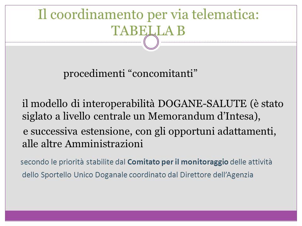 Il coordinamento per via telematica: TABELLA B
